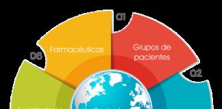 círculo virtuoso con los pacientes al centro